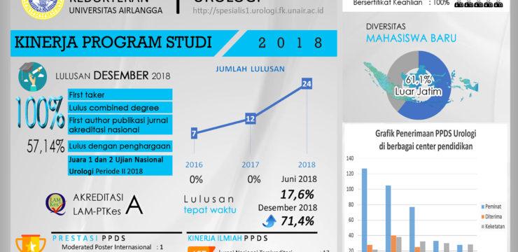 Kinerja Program Studi Urologi Fakultas Kedokteran Universitas Airlangga tahun 2018